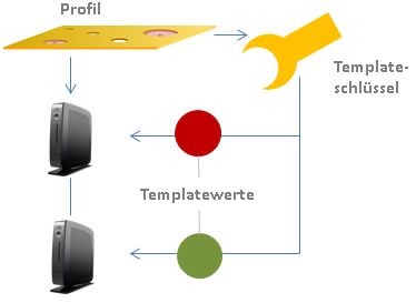 Funktionsschema Templateprofile