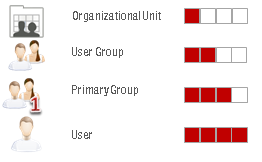 User standard profile