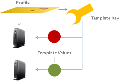 Template profiles functional diagram