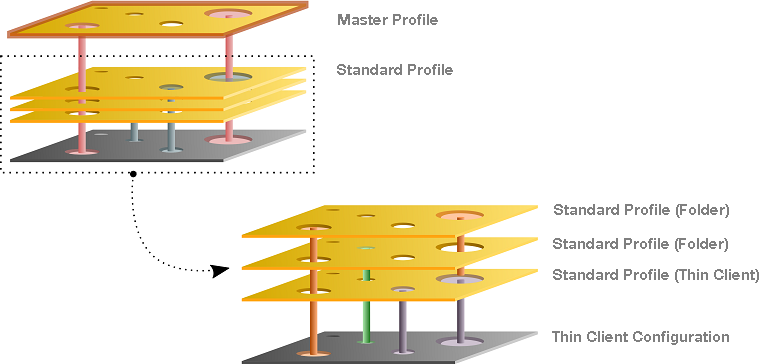 Masterprofile, mehrere Standardprofile